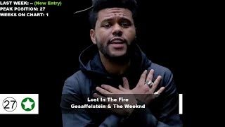 Top 50 Songs Of The Week - January 26, 2019 (Billboard Hot 100)