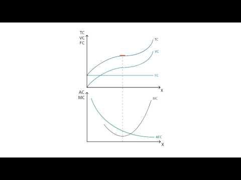 C.2 Average and marginal cost | Cost - Microeconomics