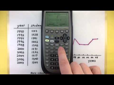 Statistics - Making a line chart using the Ti-89