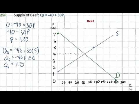 Finding Equilibrium using Linear Demand and Supply Equations