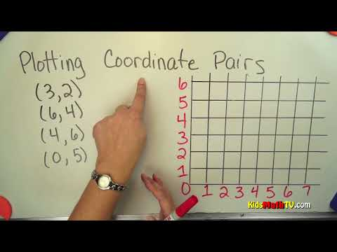 Plotting coordinate pairs on a graph math tutorial, 4th, to 7th grade