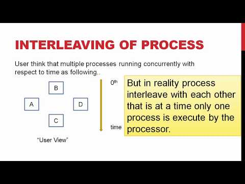 Interleaving of Process | Context switching | Co operating process | Operating system || Class notes