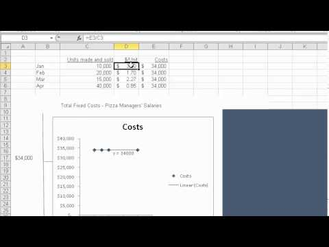 Fixed Costs and Fixed Costs Per Unit Graphed