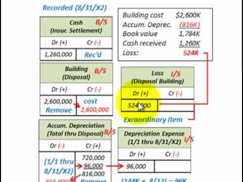 Property Plant And Equipment (Involuntary Conversion, Extraordinary Gain Or Loss)
