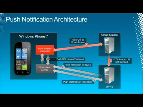 Tech·Ed North America 2011 Enhanced Push Notifications and Live Tiles for Windows Phone