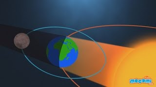 What is a Lunar Eclipse? - Geography for Kids   Educational Videos by Mocomi