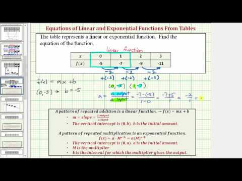 Ex 1: Determine if a Table Represents a Linear or Exponential Function and Find Equation  (Linear)