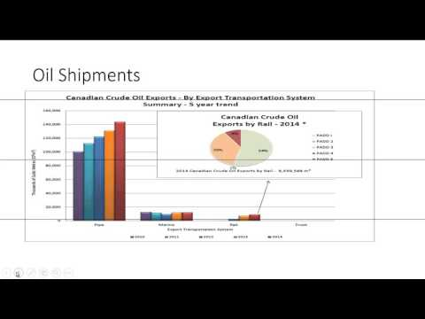 Energy Sector  - Oil and Gas Pipelines   Canada - Analysis