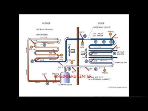 HVAC BASICS 02 - ENGINEERS CENTER