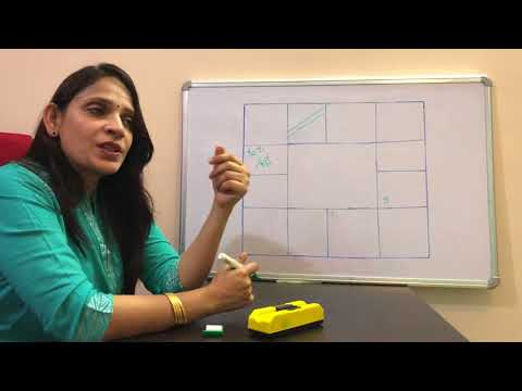 LOVE MARRIAGE COMBINATIONS, MS Astrology - Learn Astrology in Telugu Series.