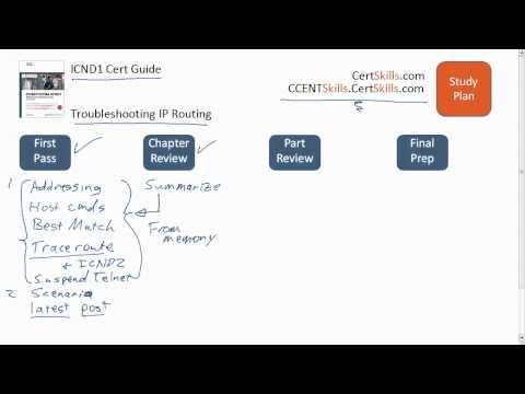 ICND1 Chapter 15 Study Plan
