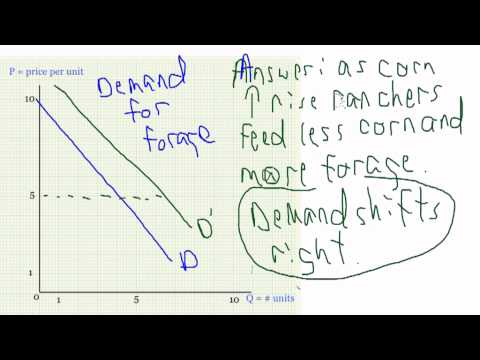 Practice Questions for Demand Curves