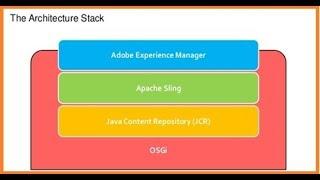Java Content Repository Maven test    Junit Test    Using