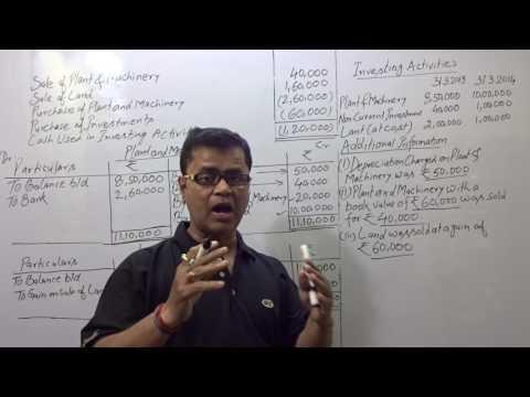CASH FLOW - INVESTING  ACTIVITIES (Q.3.)