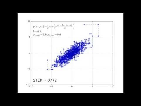 Gibbs sampling from the bivariate normal distribution