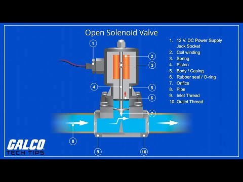 What is a Solenoid? - A Galco TV Tech Tip