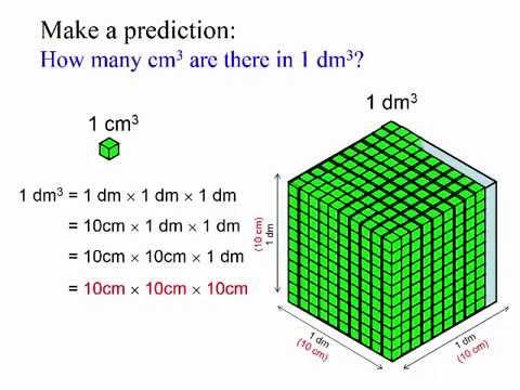 Conceptual: Meaning of 1 Cubic Decimeters