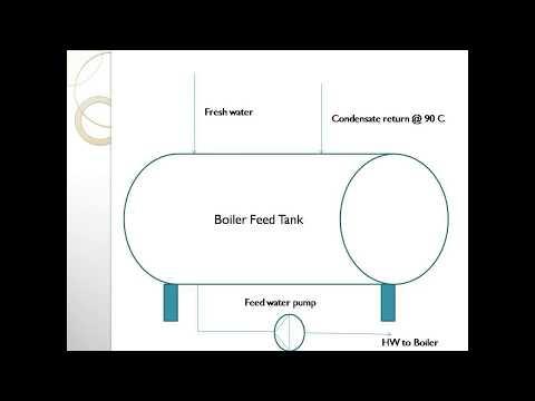 Boiler Feed tank temperature calculation
