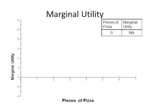 Total Utility and Marginal Utility on Graph