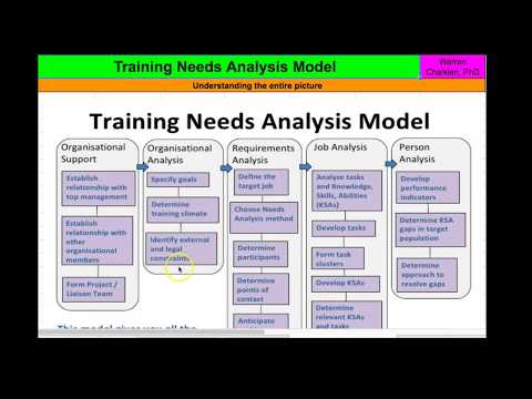How to Develop a Training Needs Analysis Model