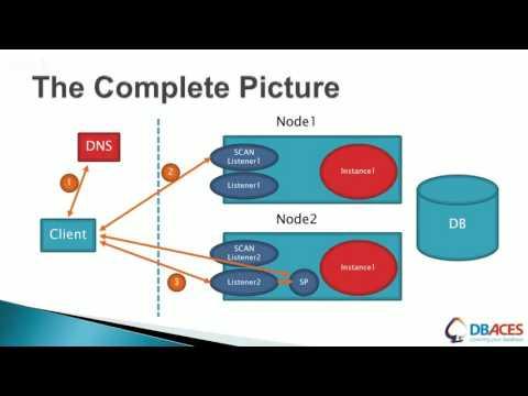 Load-Balancing a RAC Database