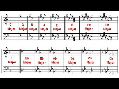 Music Theory Lesson - Major Keys, Key Signatures & Scales in Circle of Fifths Order
