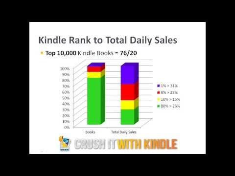 What You MUST Do to Succeed at Kindle Publishing
