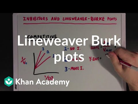 Enzymatic inhibition and Lineweaver Burke plots | Biomolecules | MCAT | Khan Academy