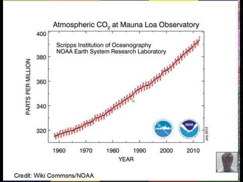 Average Power, World Energy Production, CO2 in Earth's Atmosphere