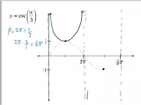 Graphing Cosecant Functions