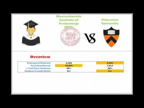 MIT vs Princeton