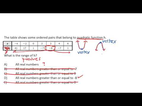 Find the Range of a Quadratic Function From a Table