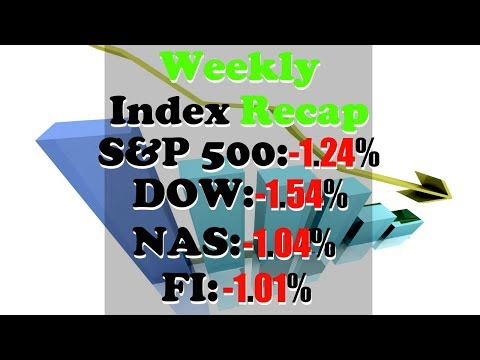 Stock Market This Week Mar 12 - Mar 16 | S&P -1.24%, DOW -1.54%, NASDAQ -1.04%, FI -1.01%
