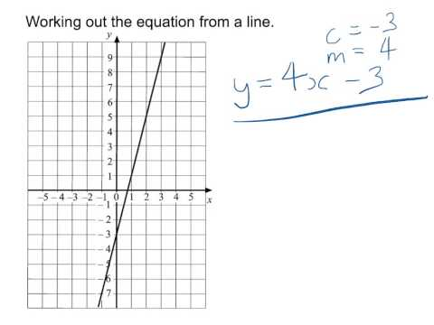 Determine equation from a straight line