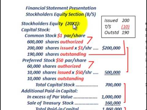 Stockholders Equity (B/S Presentation, Authorized, Issued, Outstanding Shares, C/S & P/S)