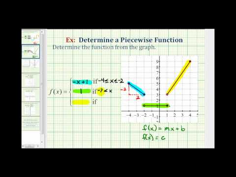 Ex 2:  Determine the Function From the Graph of a Piecewise Defined Function