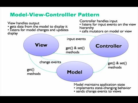 Php mysql professional project following OOP & MVC part 1 - day 16