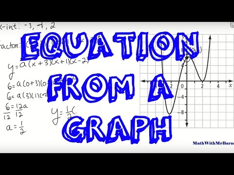 Finding the Equation of a Polynomial from a Graph