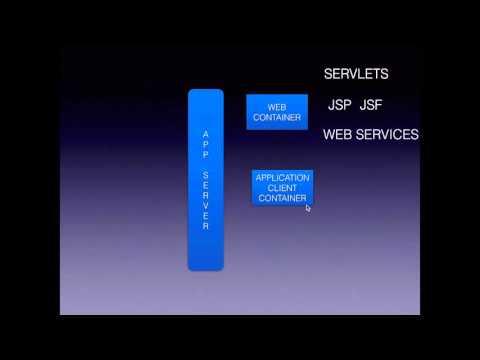 Web Server VS Web Container vs Application Server