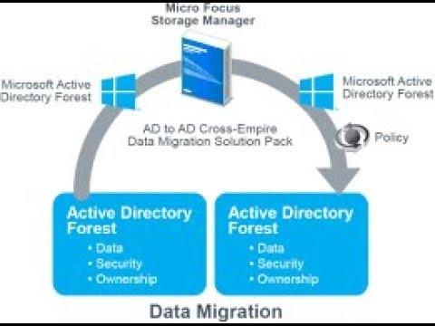 [ADMT]Active Directory Migration Part-3  Windows server 2016