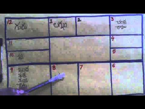 Horoscope Analysis[Telugu] part 1