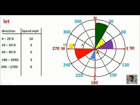 Pashto: Wind rose formation/ wind rose graph.