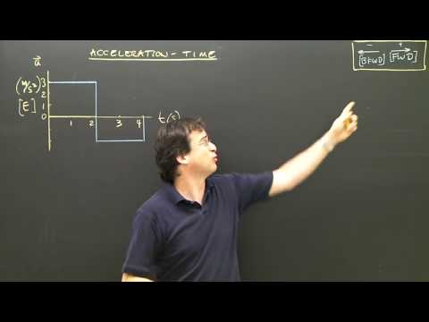 Acceleration Time Graphs Area Kinematics Physics Tutorial