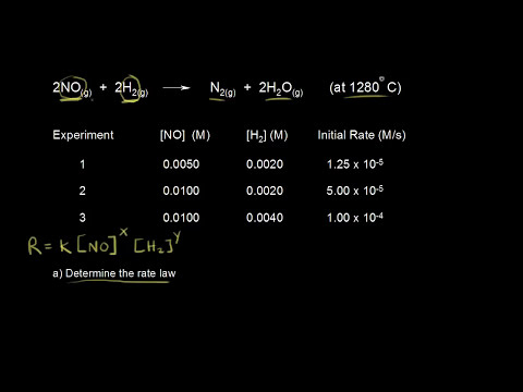 Experimental determination of rate laws | Knetics | Chemistry | Khan Academy