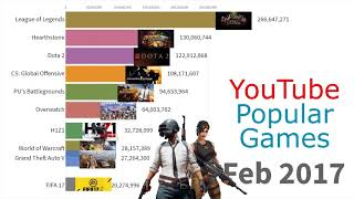 Most Popular Games Played on YouTube 2015 - 2019