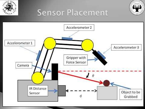Autonomous Robotic Arm using MATLAB