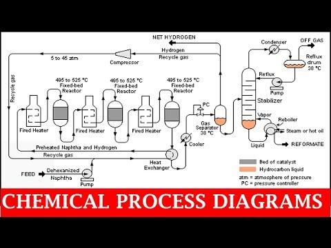 Chemical Process Diagrams  | Piping Official