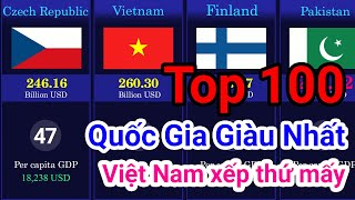 So sánh các quốc gia giàu nhất năm 2020 - Việt nam xếp thứ mấy