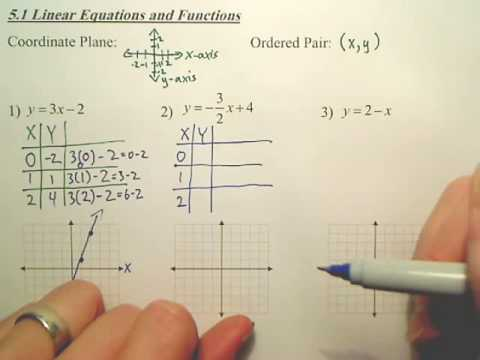 5.1a Linear Equations and Functions - Algebra 1