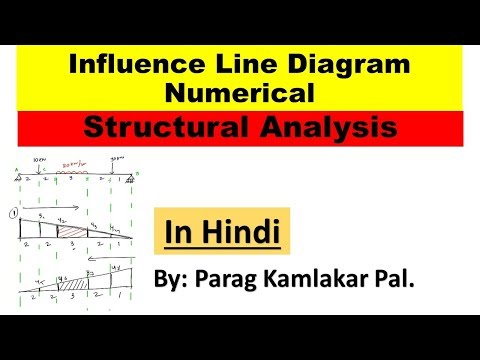 Influence line diagram Numerical of structural analysis by Parag K Pal.